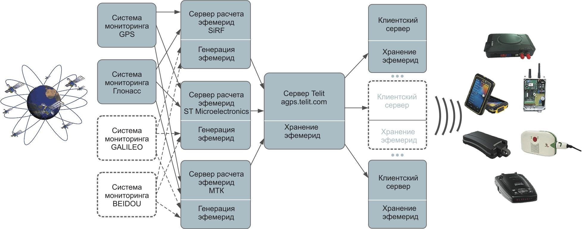 Сервер agps.telit.com и взаимодействие с ним