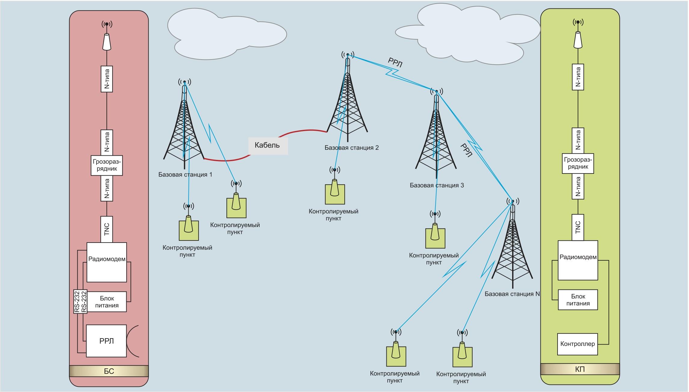 Типовая схема технологической радиосети обмена данными в системе управления