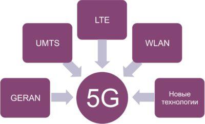 Сеть 5G – это не просто развитие, это революционные улучшения
