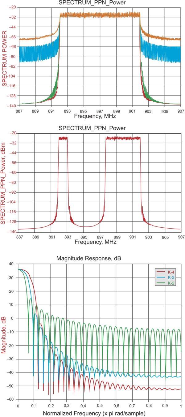 Сравнение технологий множественного доступа: а) OFDM, со спектром сигнала с несколькими несущими с разной степенью перекрытия фильтров; б) фрагментированный спектр с несколькими несущими; в) прототип фильтра