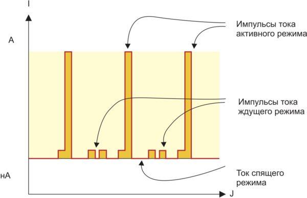 Визуализация потребляемого тока от наноампер до нескольких ампер за одно измерение на одном экране с помощью патентованной технологии «безразрывного измерения тока» компании Keysight открывает путь к определению методики исключительного продления времени работы от одного заряда аккумулятора