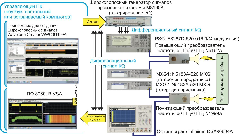 Структурная схема испытательного стенда миллиметрового диапазона для анализа сигналов с полосой 2 ГГц