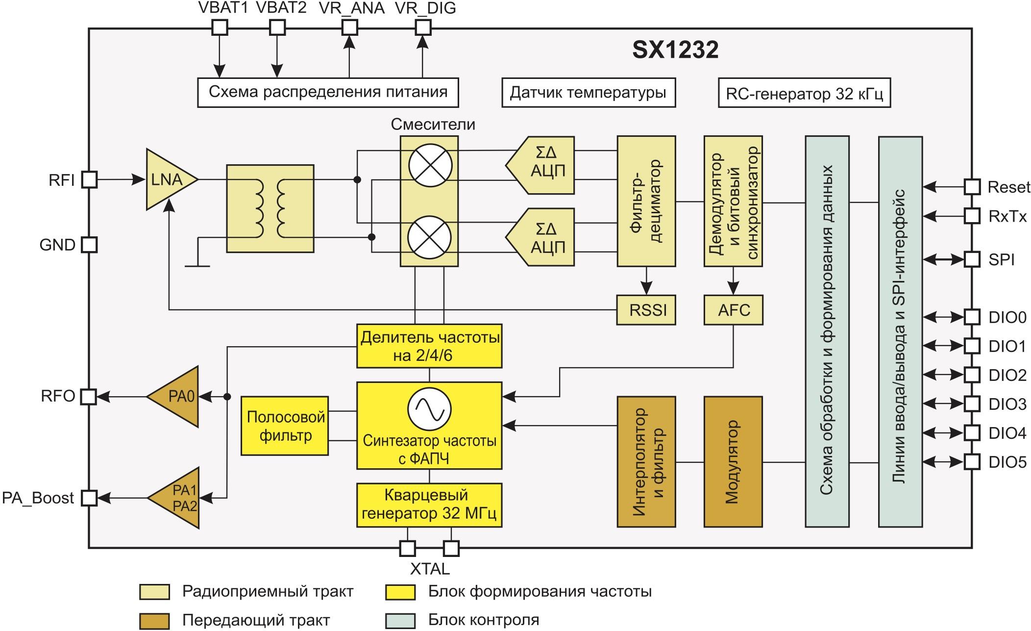 Внутренняя структура трансивера SX1232