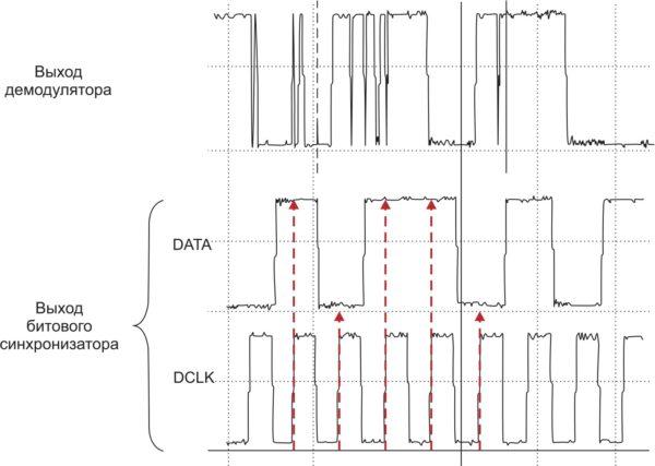 Наглядное отображение результата работы битового синхронизатора
