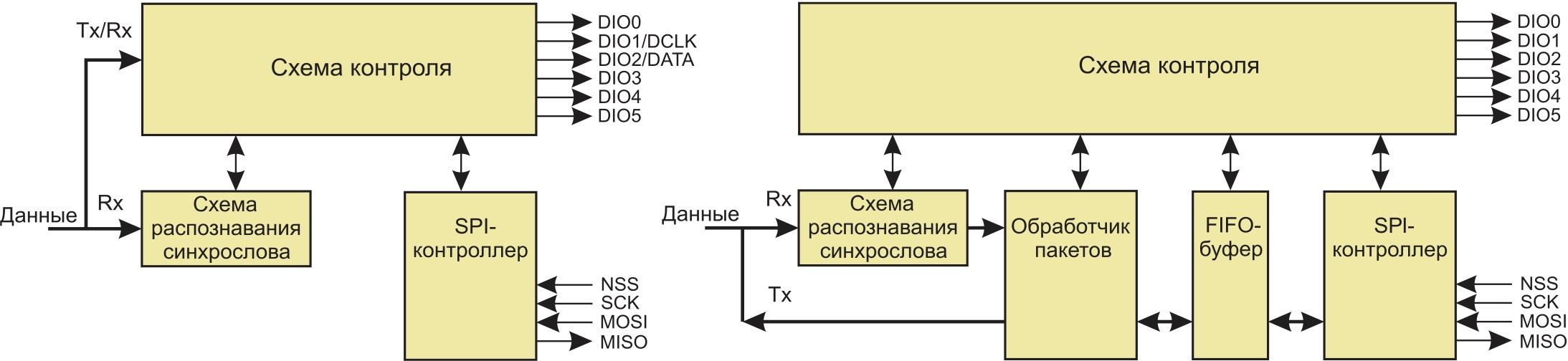 Блок обработки и формирования данных в непрерывном (а) и пакетном (б) режимах