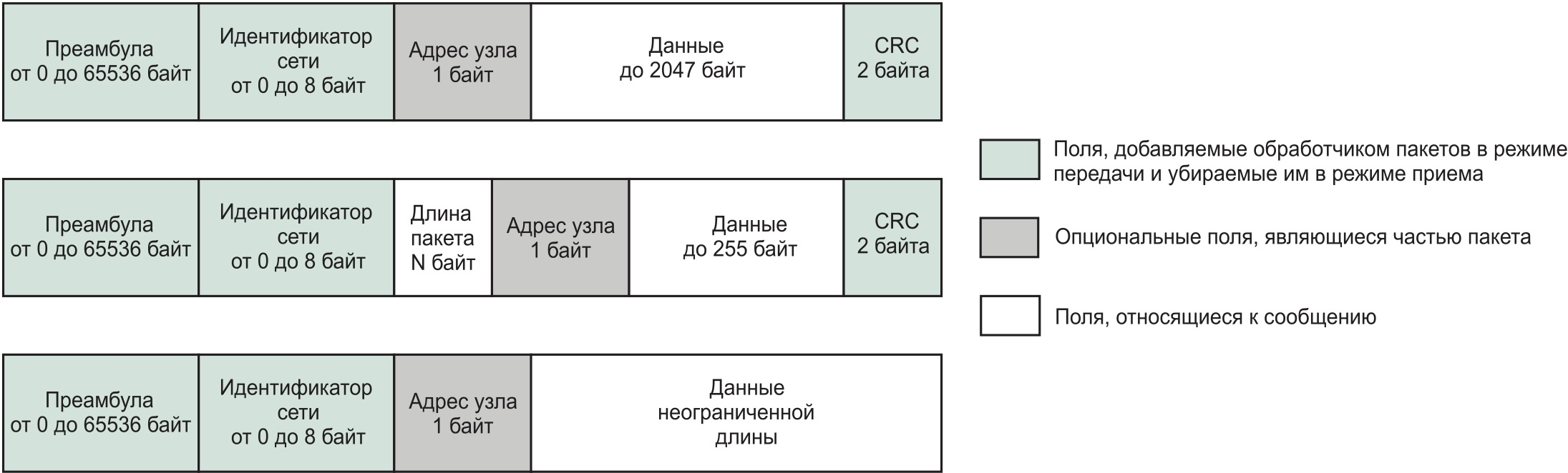 Типовые форматы пакетов данных ИС SX1232: а) фиксированная длина; б) переменная; в) неограниченная
