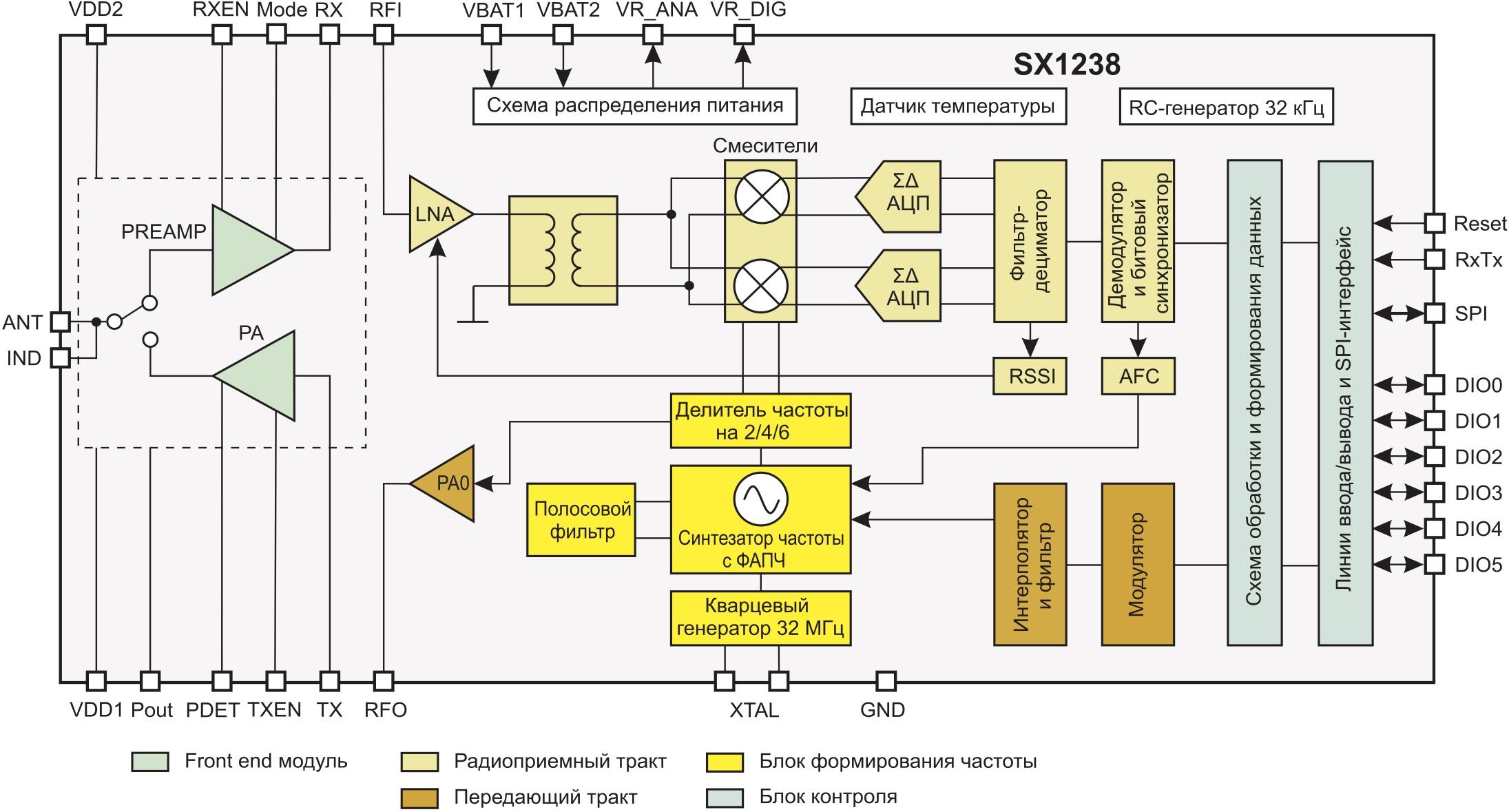Внутренняя структура трансивера SX1238