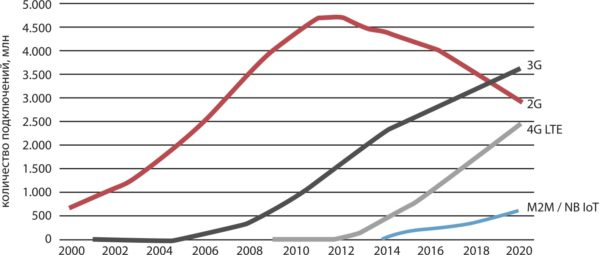 Количество подключений к сетям сотовой связи