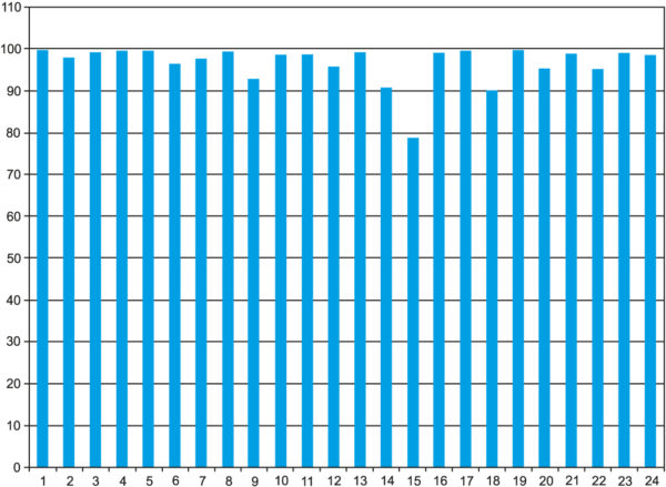 Процентное число измерений НКА ГЛОНАСС, не превышающих точность позиционирования по созвездию