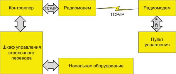 Структурная схема дистанционного контроля и управления стрелочным переводом