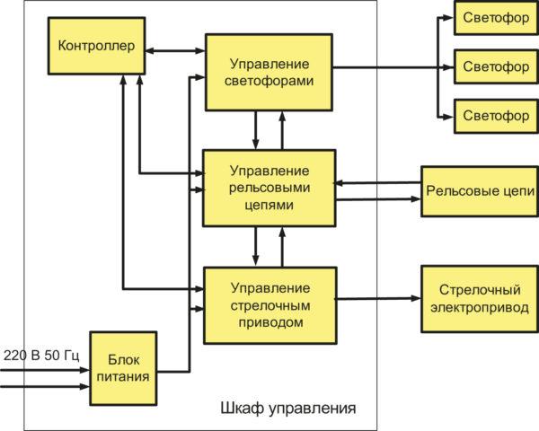 Функциональная схема шкафа управления СРКСП