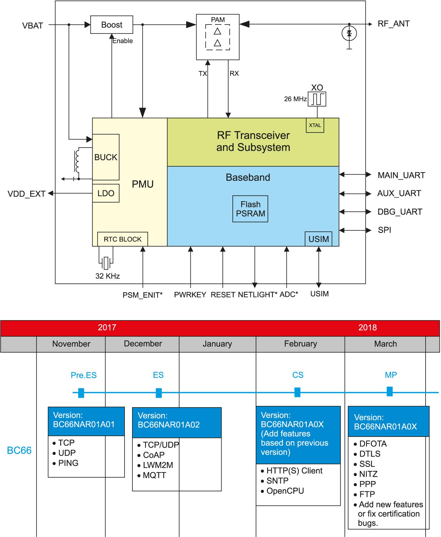 Функциональная диаграмма модуля BC66