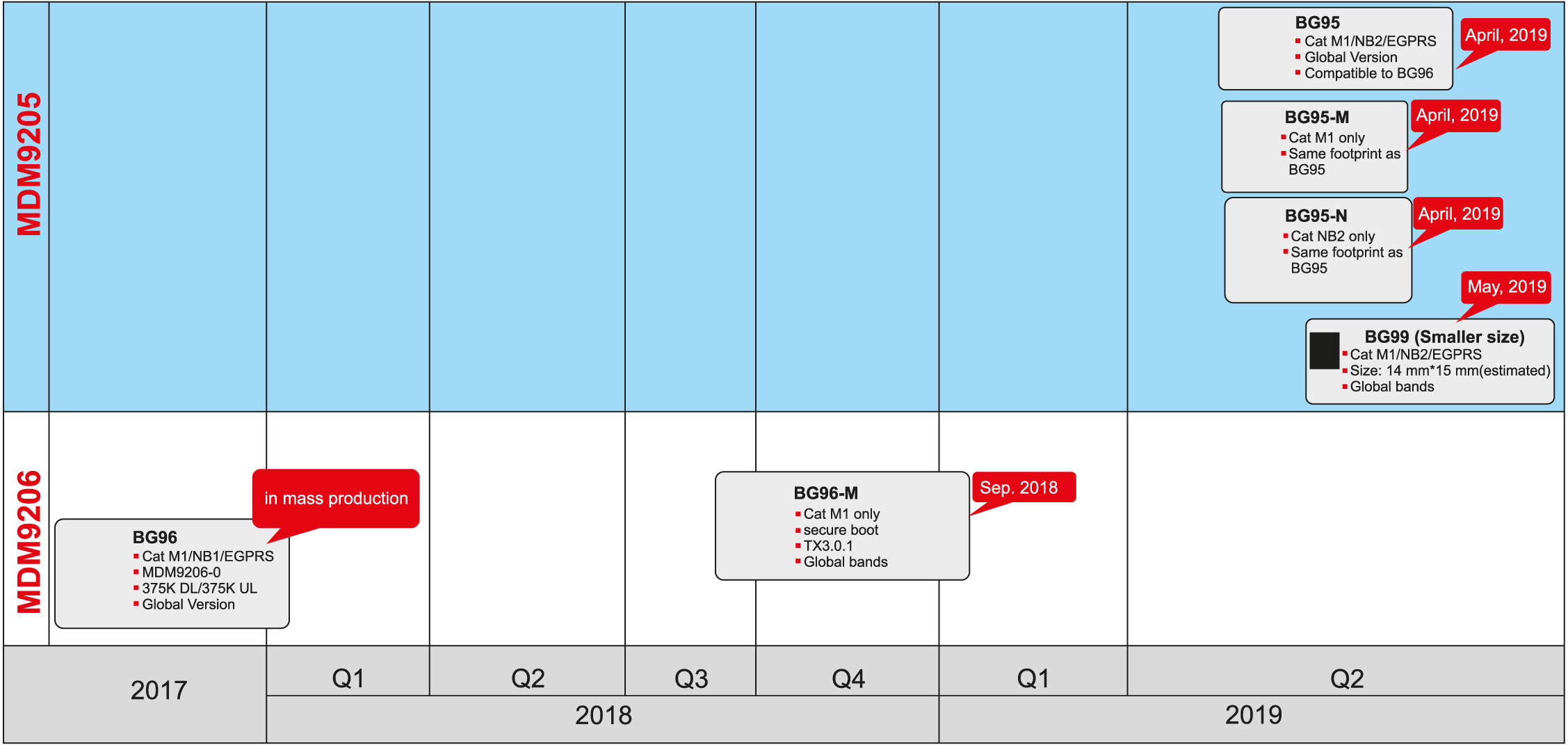План поступления в коммерческую продажу модулей семейства BG96