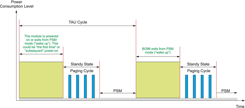 Этапы режимов энергопотребления модуля BG96