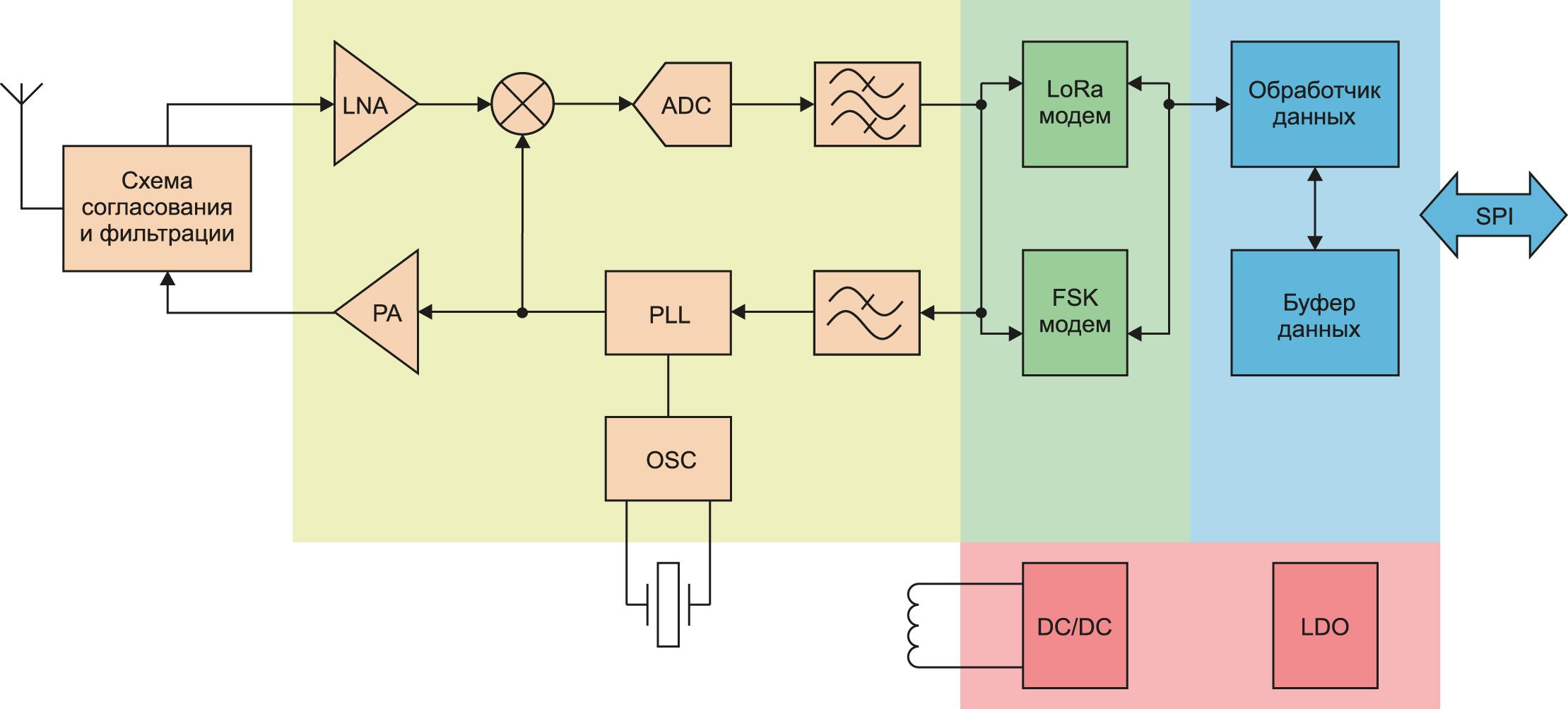 Упрощенная внутренняя структура трансивера SX1261 произвосдтва Semtech