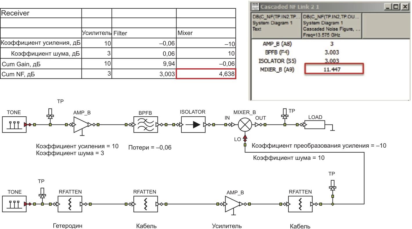 Расчет трактов ВЧ и гетеродина в таблице и в VSS