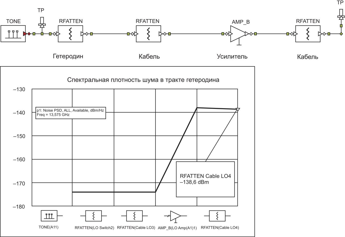 Анализ спектральной плотности мощности по шуму