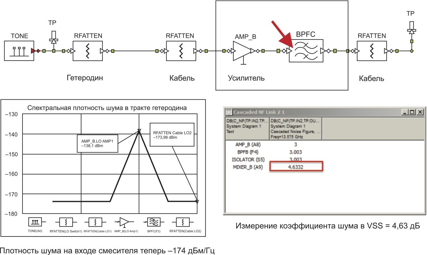 Добавление фильтра на выходе усилителя для снижения плотности и коэффициента шума