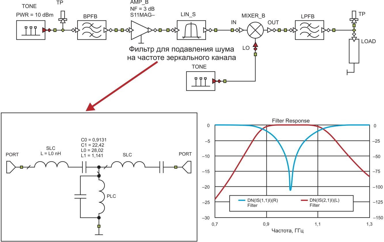 Замена поведенческой модели фильтра на реальную схему