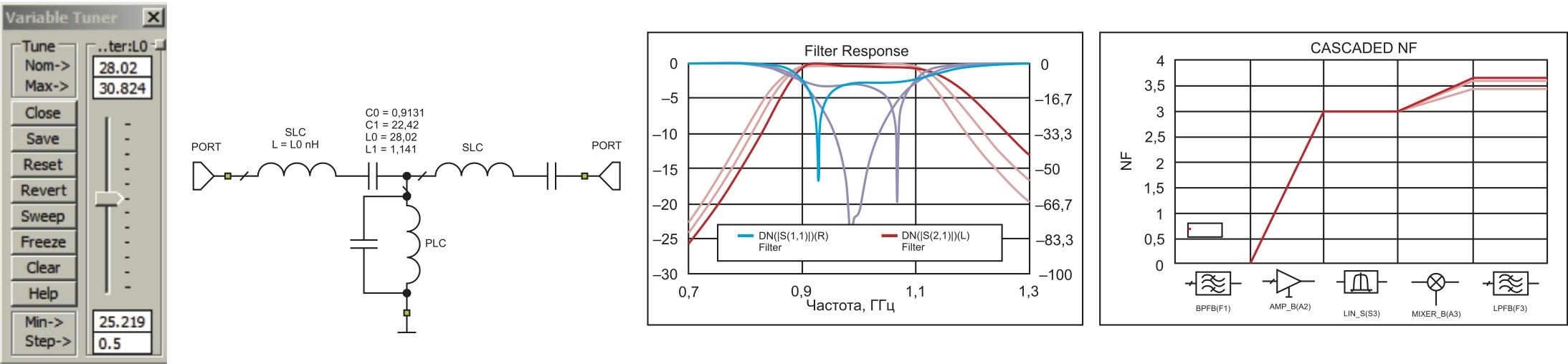 Поведение отклика фильтра и коэффициента шума при изменении значения индуктивности L0