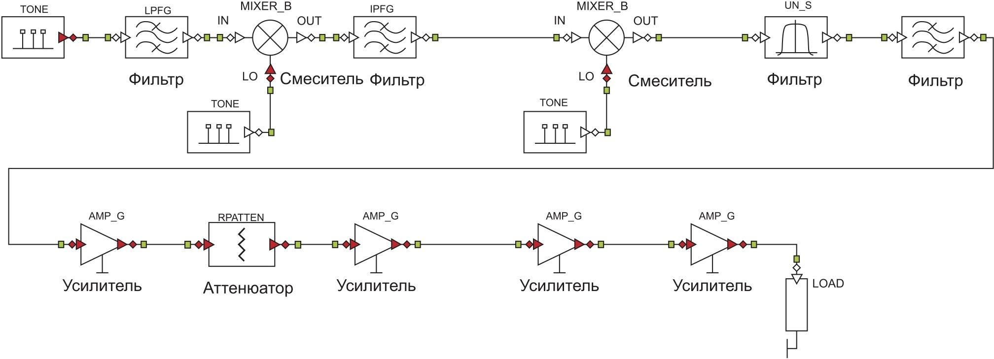 Схема измерения интермодуляционных искажений 3-го порядка