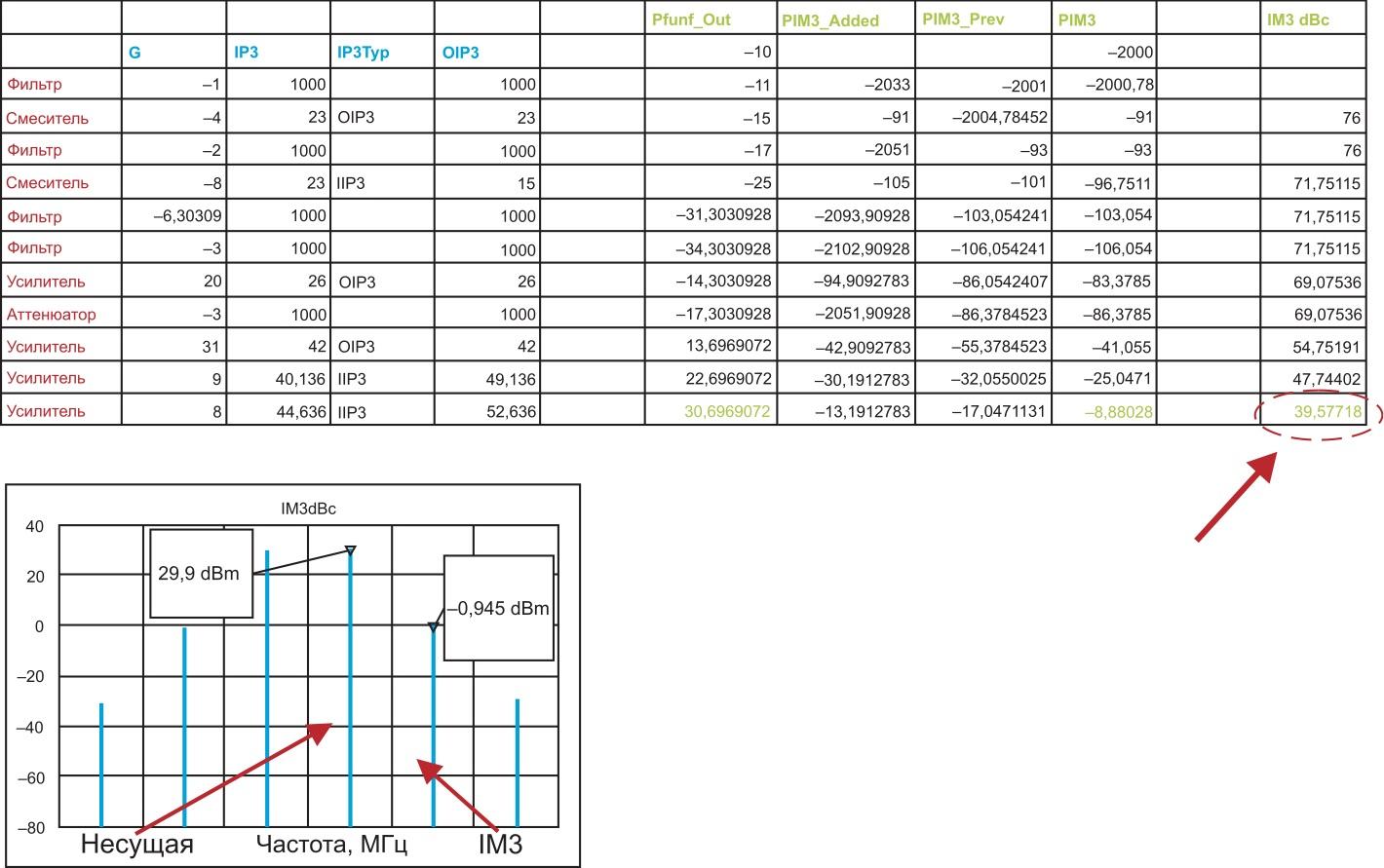 Сравнение табличного расчета IM3 и результатов, полученных в VSS