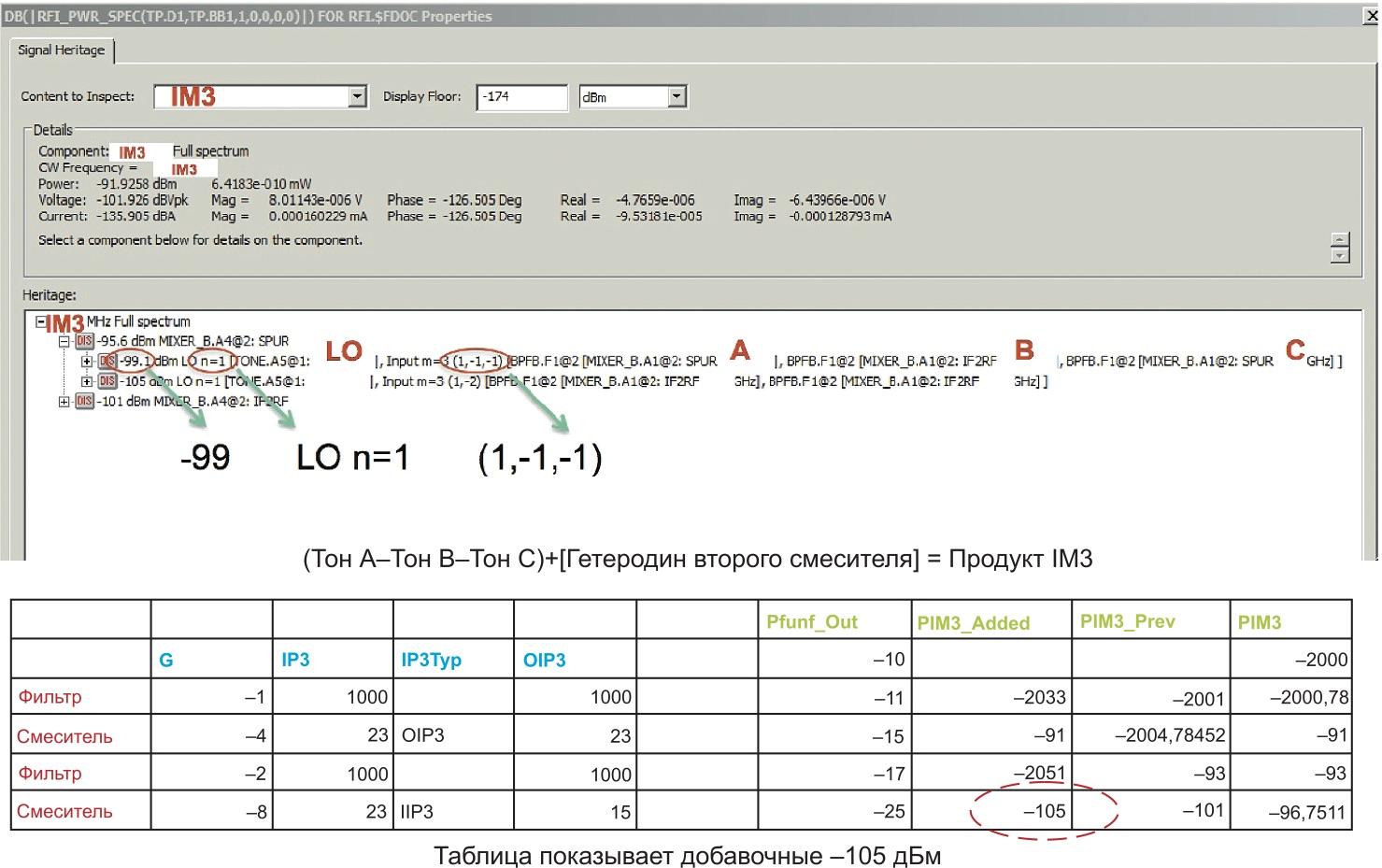 Анализ паразитного сигнала в модуле RFI в сравнении с табличными расчетами