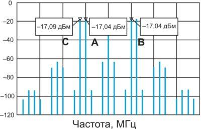 Тоны C, A, B на выходе фильтра после 1-го смесителя в RFI