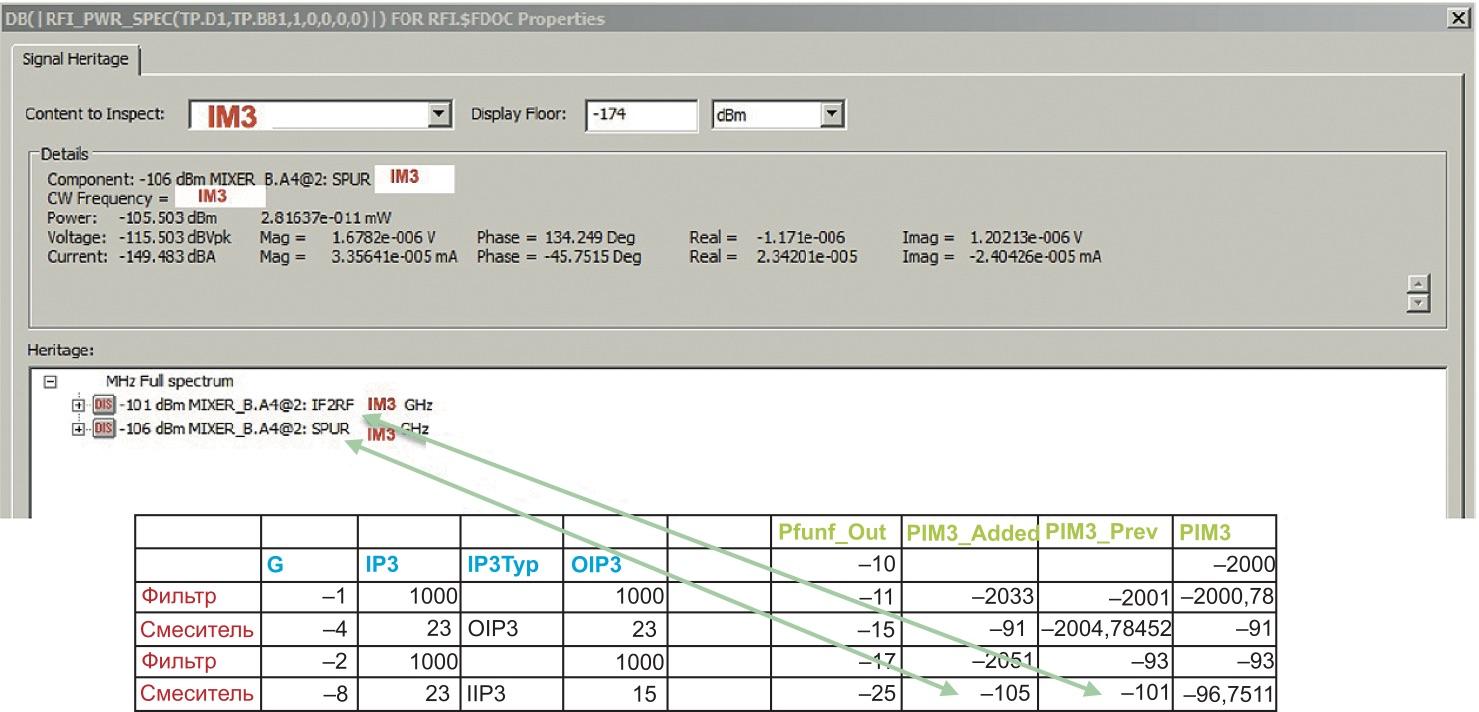 Добавление фильтра в RFI для подавления нежелательных тонов