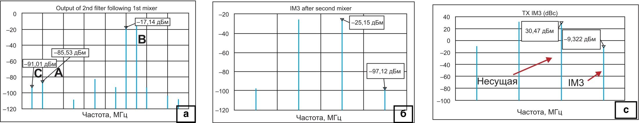 Спектры сигналов: а) после дополнительного фильтра; б) на выходе второго смесителя; в) итоговый результат