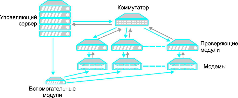 Общая схема ПАК тестирования прошивок модемов