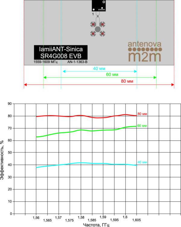 Зависимость эффективности SINICA-SR4G008 от размера платы прибора