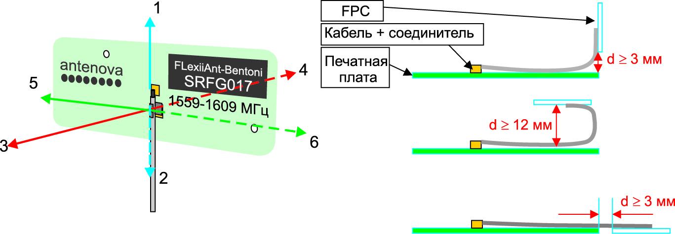 Bentoni-SRFG017 и рекомендации по установке