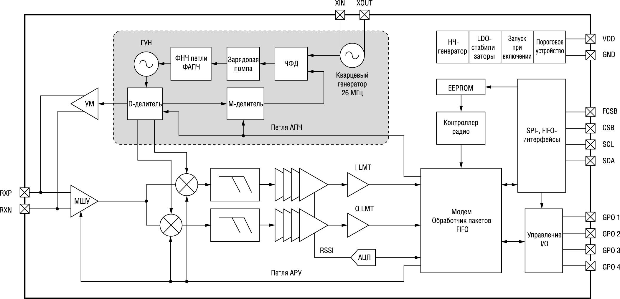 Блок-схема трансивера CMT2300A