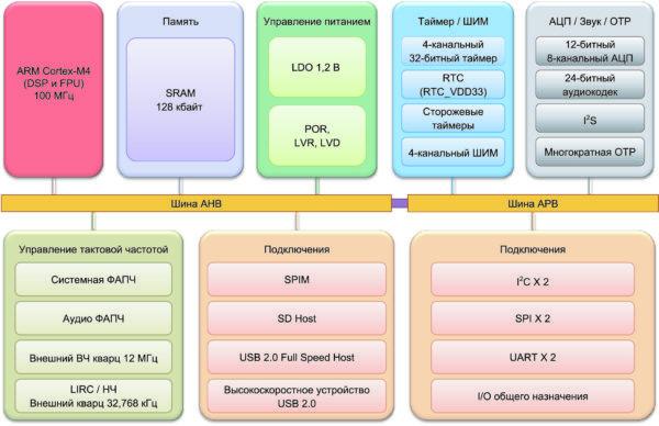 Блок-схема микроконтроллера NUC505DSA