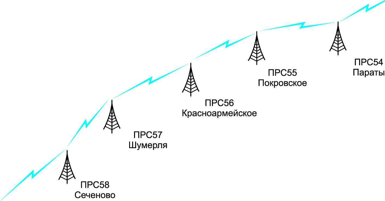 Участок линии связи газопровода Ямбург — Западная граница