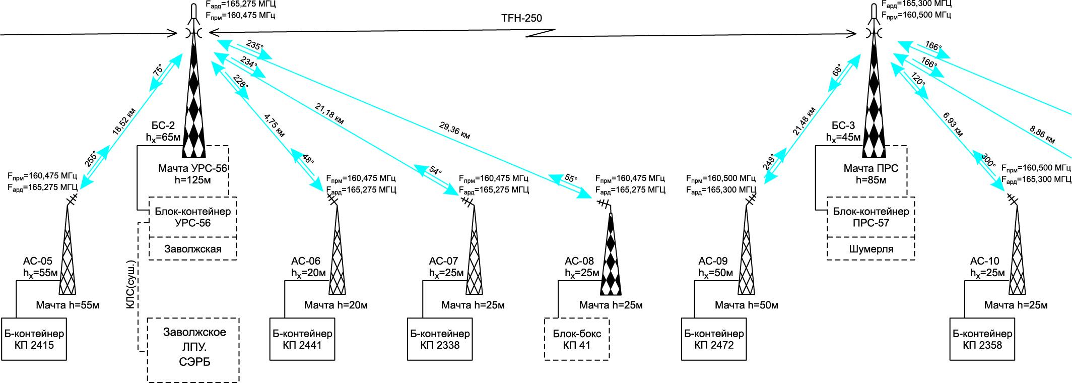 Схема реализации радиорелейной связи между РРС56–57