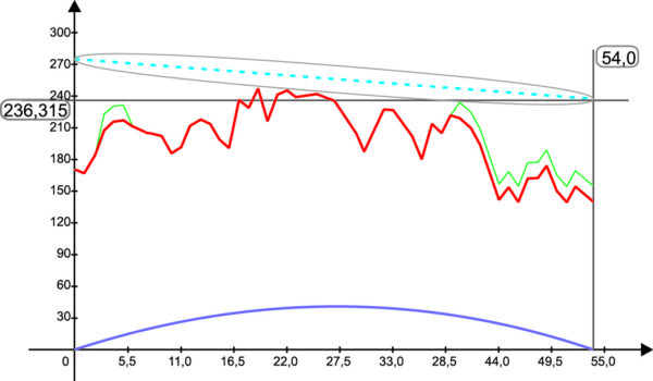 Трасса радиорелейной связи РРС56–57 при ЦРРС «Протон-ССС» W6000