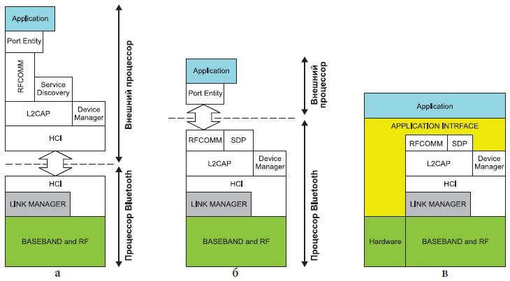 Разновидности архитектуры модулей стандарта Bluetooth