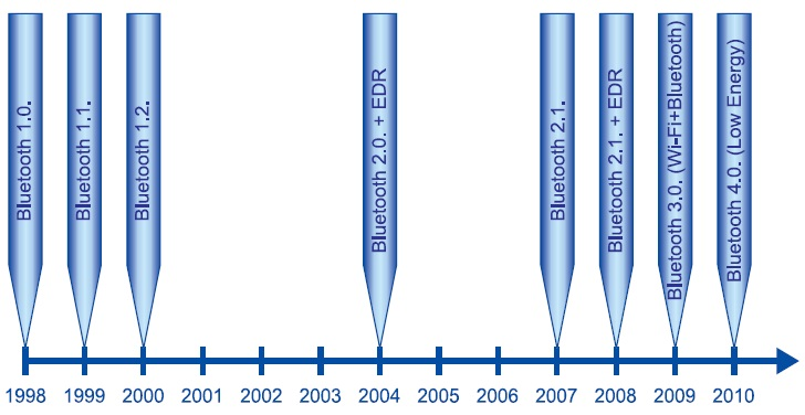 Хронология развития стандарта Bluetooth