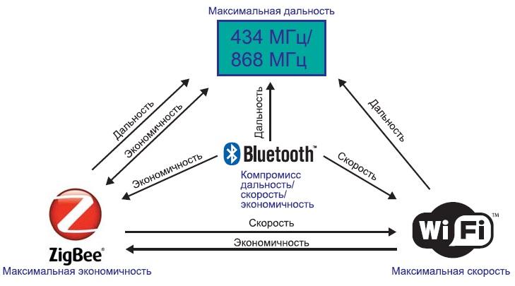 Тенденции развития стандартов беспроводной связи Short Range RF