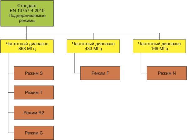 Стандарт EN 13757-4:2010 и поддерживаемые режимы