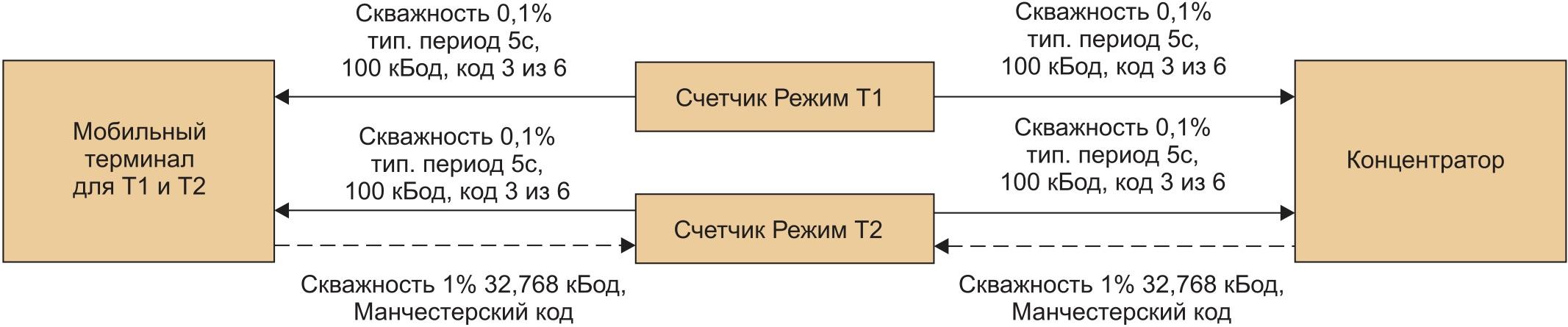 Режим T стандарта EN 13757-4:2010