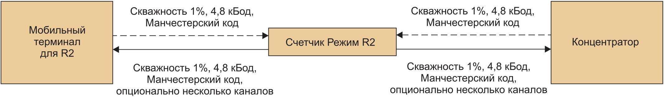 Режим R2 стандарта EN 13757-4:2010