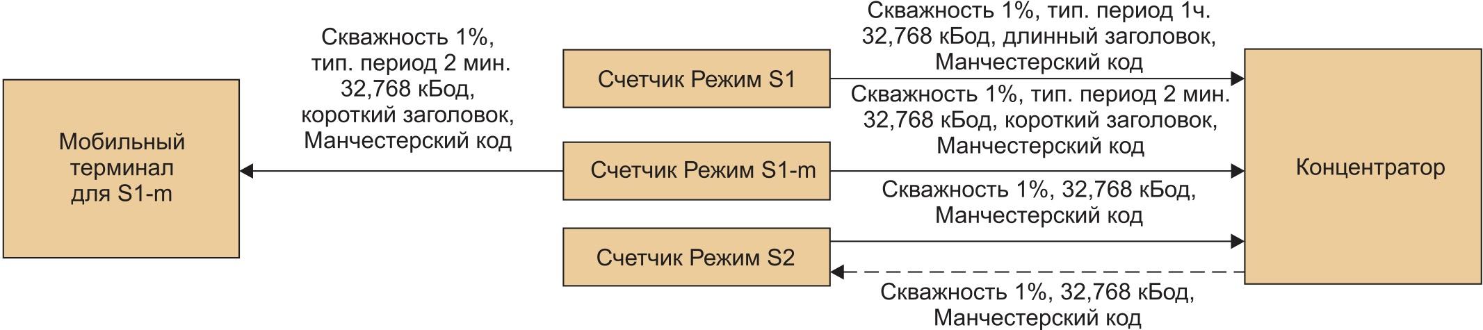 Режим S стандарта EN 13757-4:2010