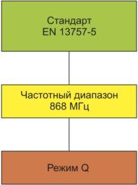 Стандарт EN 13757-5