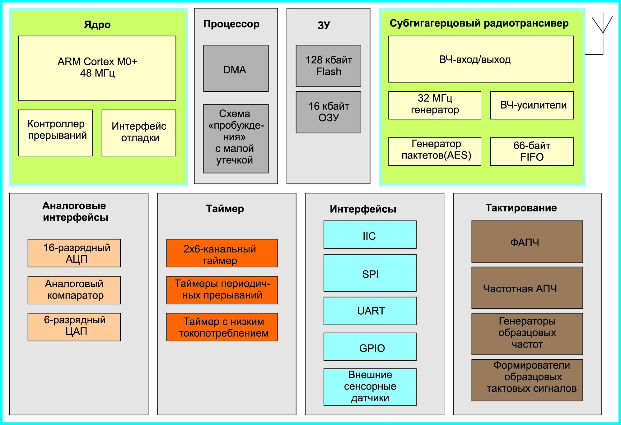 Структура микросхемы MKW01Z128