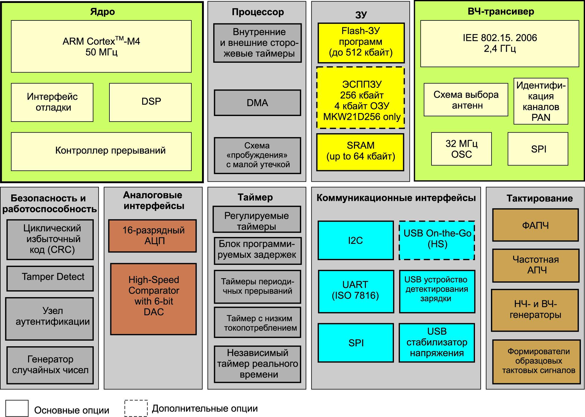 Структура микросхем серии Kinetis KW20