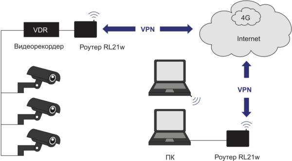 Защищенное удаленное подключение к VDR для просмотра видеоданных