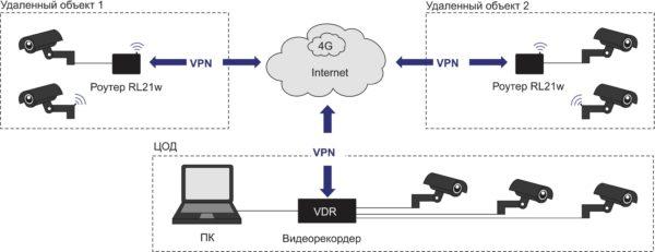 Удаленные объекты передают видеопоток через VPN посредством 4G в центр обработки данных, где поток записывается и хранится